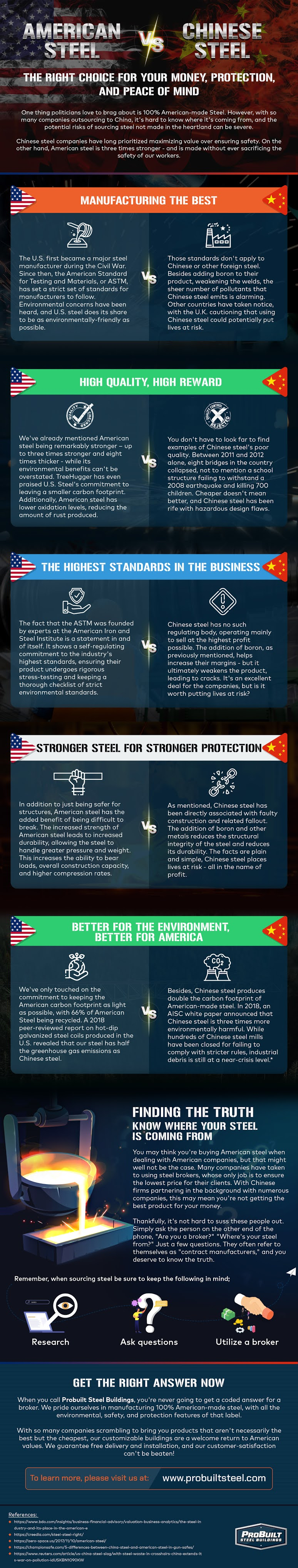 American vs. Chinese Steel: The Best Price is Not Always the Best Option #infographic #Steel #infographics