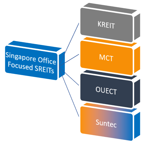 Singapore Office Focused SREITs - KREIT vs MCT vs OUECT vs Suntec