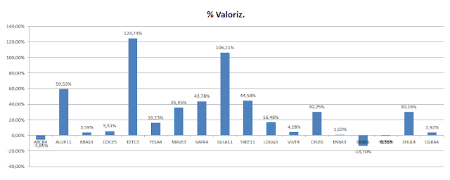 Carteira de Value Investing - Valorização acumulada até Maio 2020