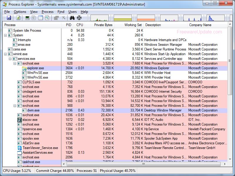 Process Explorer 15 2 برنامج مراقبة كافة العمليات التي تتم