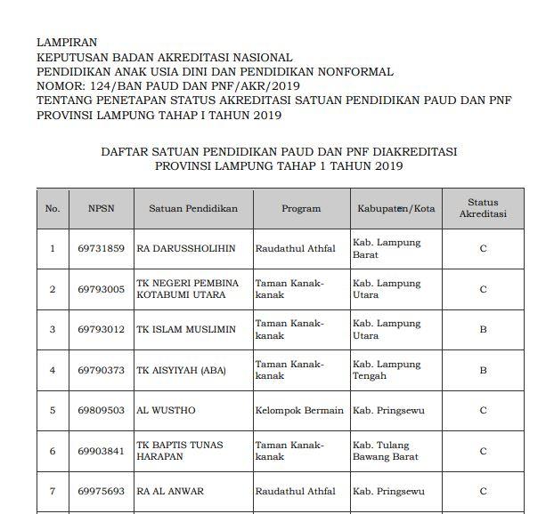 Hasil Akreditasi PAUD Provinsi Lampung 2019