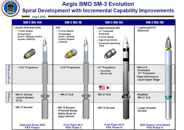 AEGIS BMD SM-3 Evolution