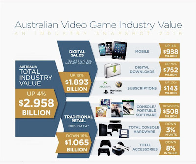 Australian video game chart in pics