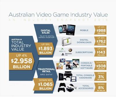 Australian video game chart in pics