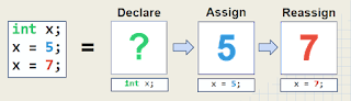 Mendeclare,assign,reassign variable Java