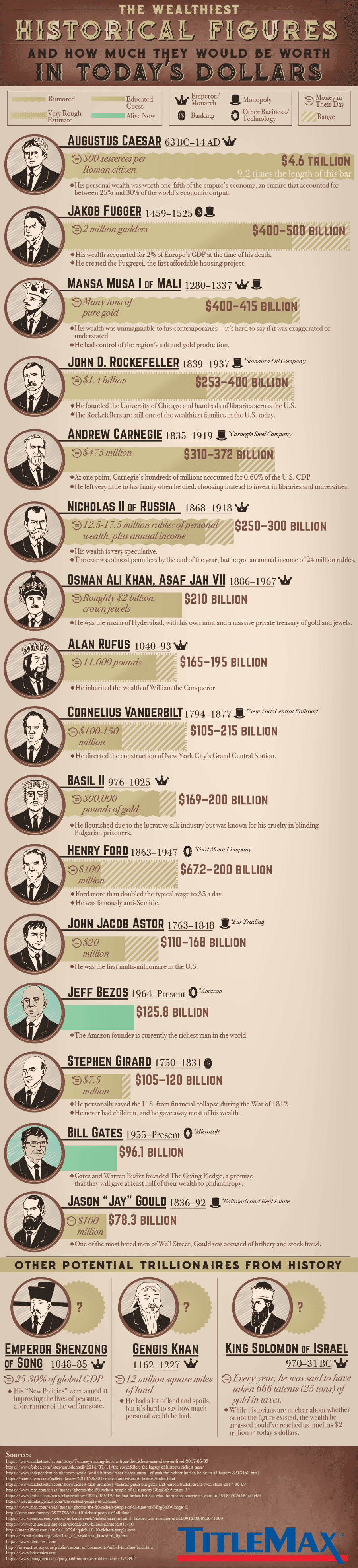 The Wealthiest Historical Figures in Today's Dollars #infographic