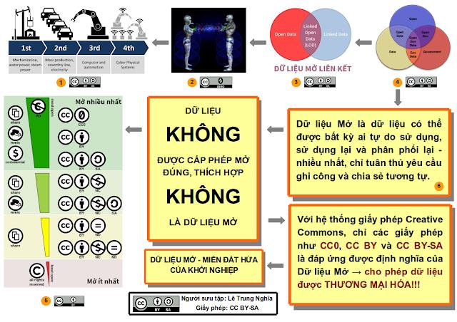 Vài slide tiếng Việt về Dữ liệu Mở được chuẩn bị cho Vietnam Internet Forum 2017 (VIF17)