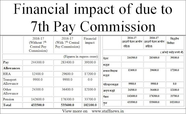 7thcpc+financial+impact