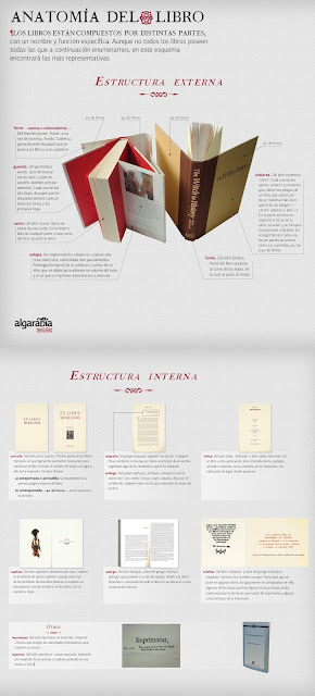 Ilustradores Aragoneses Las Distintas Partes De Las Que