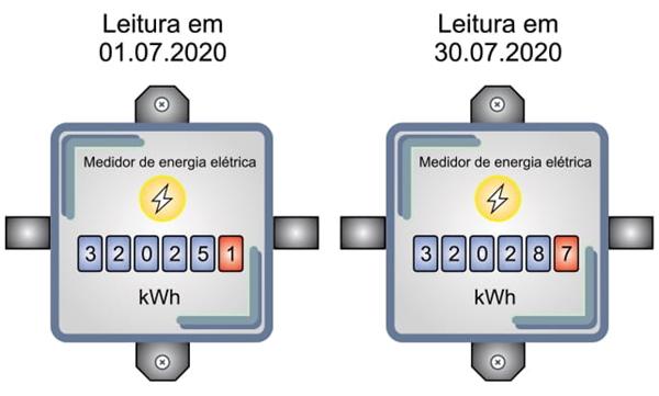 As figuras mostram as indicações no medidor da energia elétrica na residência nos dias 01.07.2020 e 30.07.2020, período de 30 dias em que essa família esteve ausente.