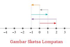 Cara Mengerjakan Soal Persamaan Nilai Mutlak Linear Satu Variabel
