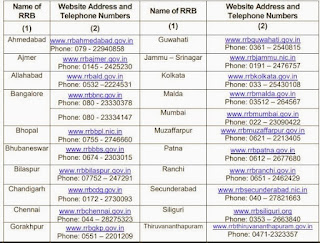 RRB-NTPC-Answer-Key-2021-Download-NTPC-Region-Wise-Answer-Key-Download