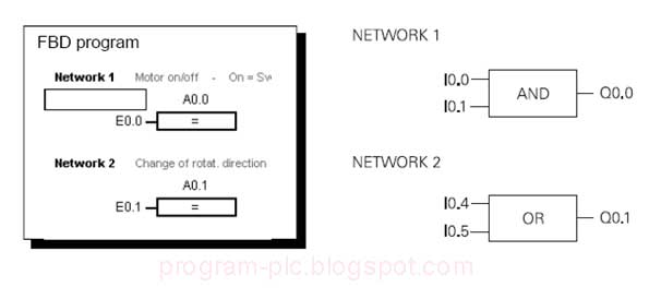 the top  basic plc technical term  basic plc technical  function block diagram  fbd