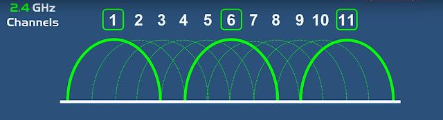 Các kênh trong băng tần sóng 2.4 GHz