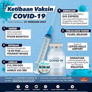 INFO, INFO SEMASA, VAKSIN COVID-19, KETIBAAN VAKSIN COVID-19 DI MALAYSIA, VAKSIN COVID-19 PFIZER BIONTECH, NAMA VAKSIN COVID-19, VAKSIN COVID-19 DI MALAYSIA, PERJALANAN VAKSIN COVID-19 KE MALAYSIA