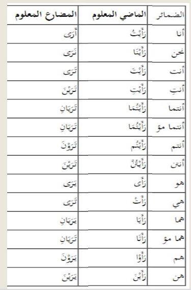 Tabel Tashrif Lengkap : tabel, tashrif, lengkap, Tashrif, Lughowi, &, Istilahi, Untuk, Fi'il, رَأَى, (ra-aa)