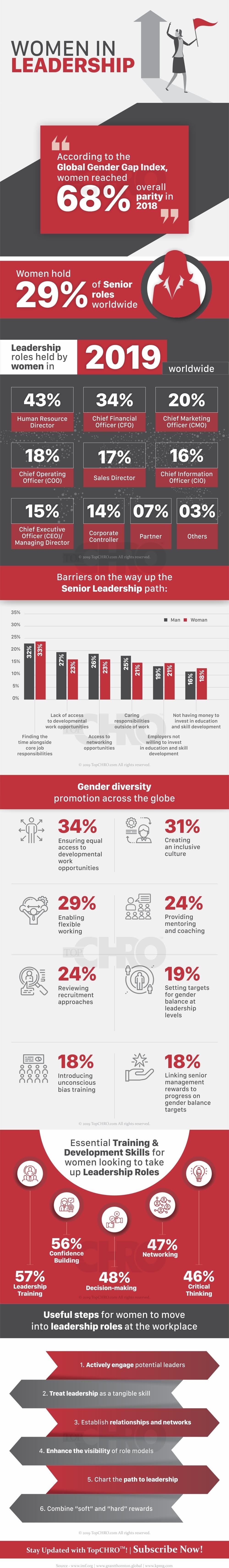 Women in Leadership #infographic