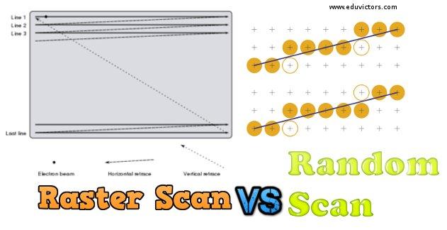 computer graphics vs raster graphics Two kinds of computer graphics, raster and vector.
