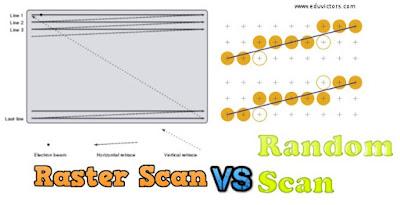 IPU BCA Semester 5 - Computer Graphics - Raster Scan vs Random Scan System