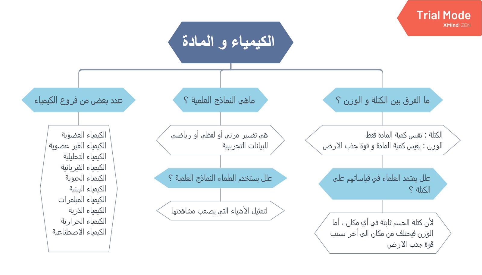 ملخص درس الكيمياء والمادة مقررات كيمياء 1