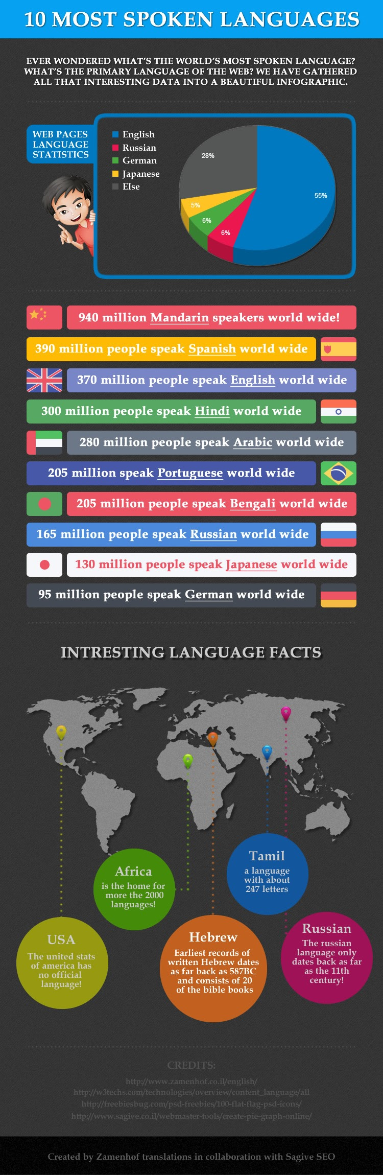 10-Most-spoken-languages-Of-The-World #Infographic
