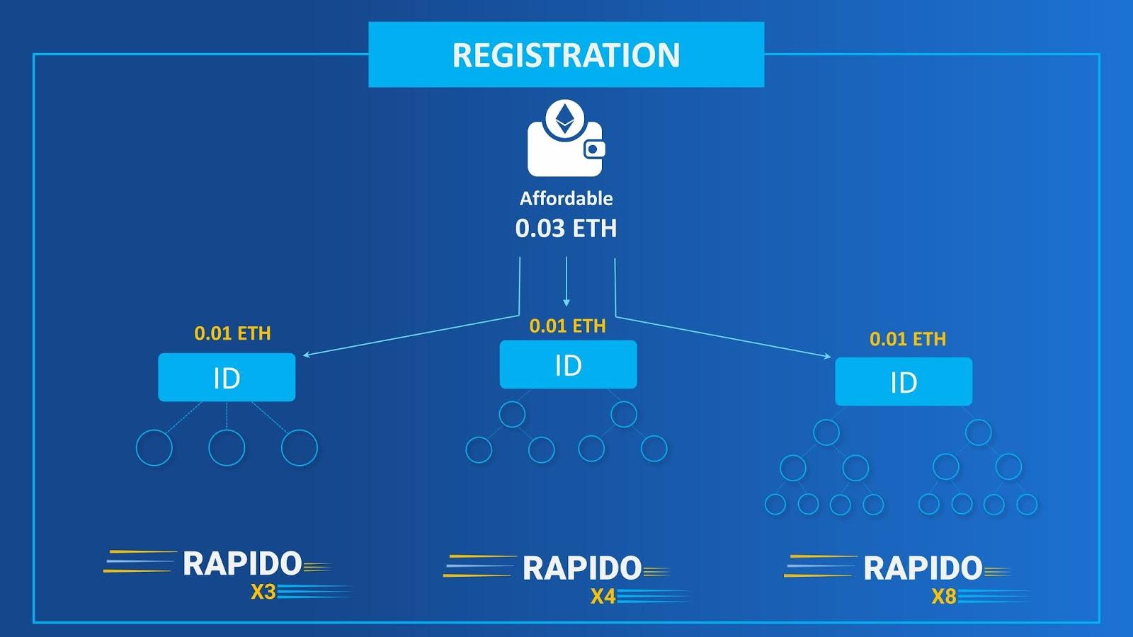 Rapido registration process and eth