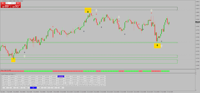 Trading with Zone Indicator