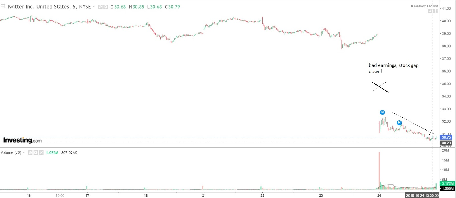 Trading Usa Stocks With Ron K Twitter Shorted And Profited