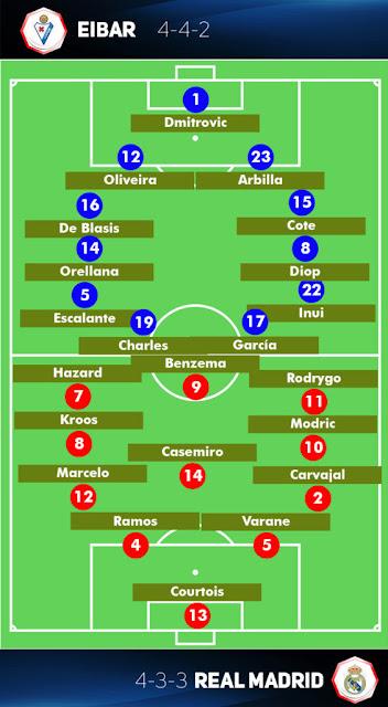 Match Prediction : Eibar vs Real Madrid