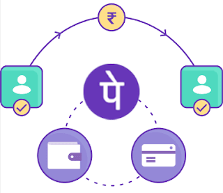 Tags - PhonePe Cashback transfer, phonepe cashback transfer trick, phonepe money transfer cash back, phonepe cashback transfer to bank account, phonepe cashback transfer to bank, how to transfer phonepe cashback to bank, how to transfer phonepe cashback into bank, transfer phonepe cashback to paytm