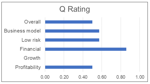 Sample Q Rating