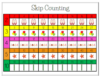 Skip Counting by 2s, 3s, 4s, 5s, and 10s Poster