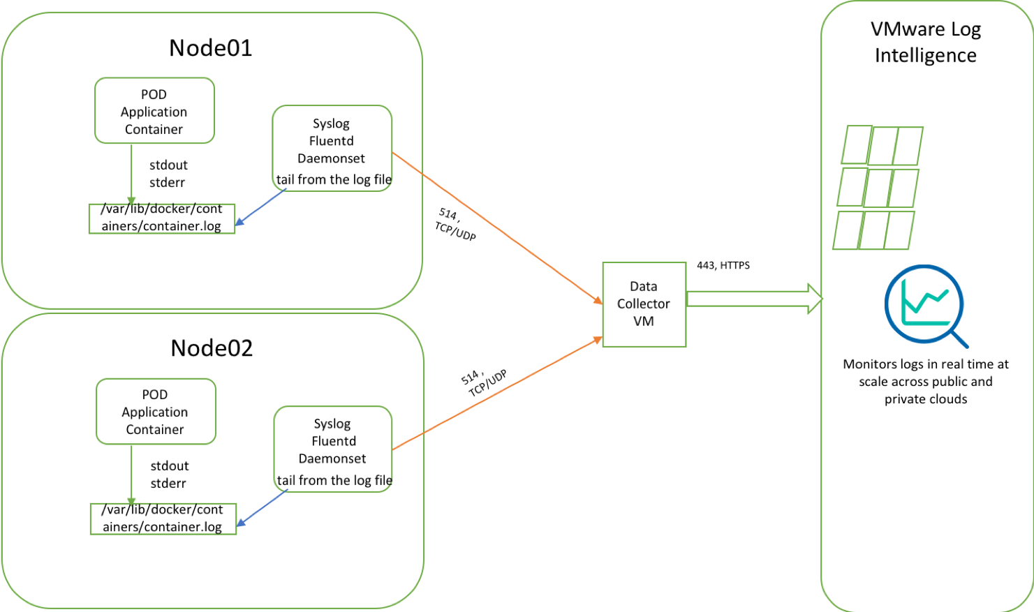 Virtualization Blog: Kubernetes Log forwarding to VMware Log
