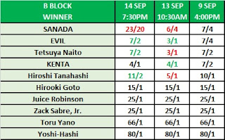 G1 Climax 30 B Block Winner