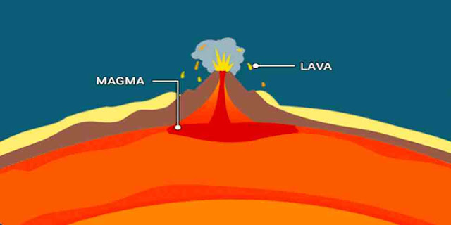 Which melted rock eventually becomes Lava?