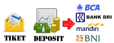 Cara Mengisi Deposit Saldo Pulsa Di Bank