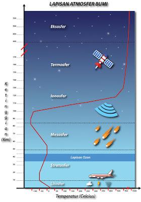 Urutan Dan Ciri Ciri Lapisan Atmosfer Bumi Dan Penjelasannya