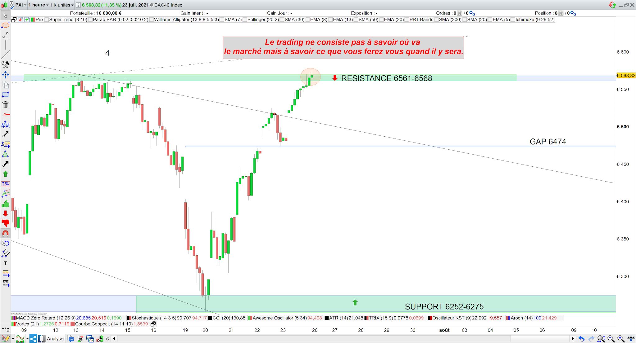 Trading CAC40 26 juillet 21