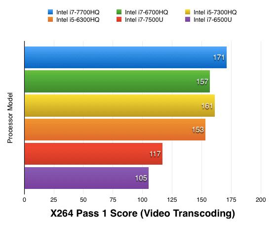 Hasil X264 HD Benchmark test Image
