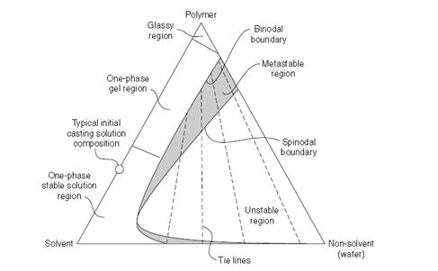 Teknik pembuatan membran untukmu yang berjiwa hanif mekanisme pemisahan fasa yang terjadi dapat dijelaskan dengan diagram tiga fasa dengan tiga komponen utama yaitu polimer pelarut dan nonpelarut ccuart Image collections
