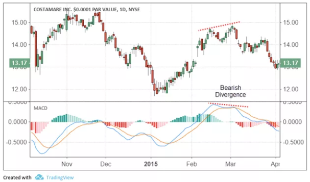 perdagangan keterampilan forex sistem perdagangan macd untuk saham