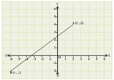 Class 10 Maths Lab Activity: To verify the distance formula by graphical method (#class10Maths)(#eduvictors)(#class10MathsLabActivities)