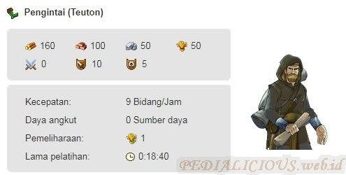 Pengintai / Scout (Teuton)