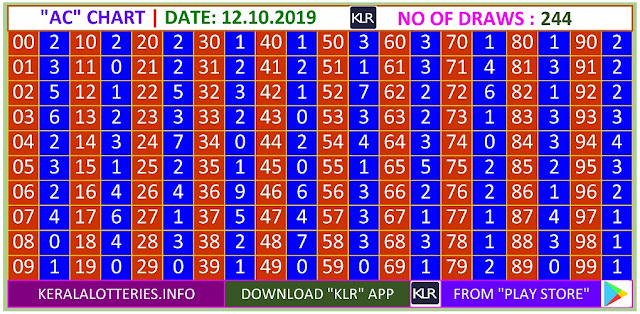 Kerala Lottery Winning Number Trending and Pending  AC chart  on 12.10.2019