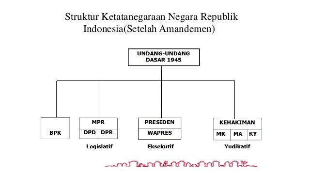 Sistem pemerintahan Negara Indonesia Berdasarkan UUD 1945 Setelah Diamandemen