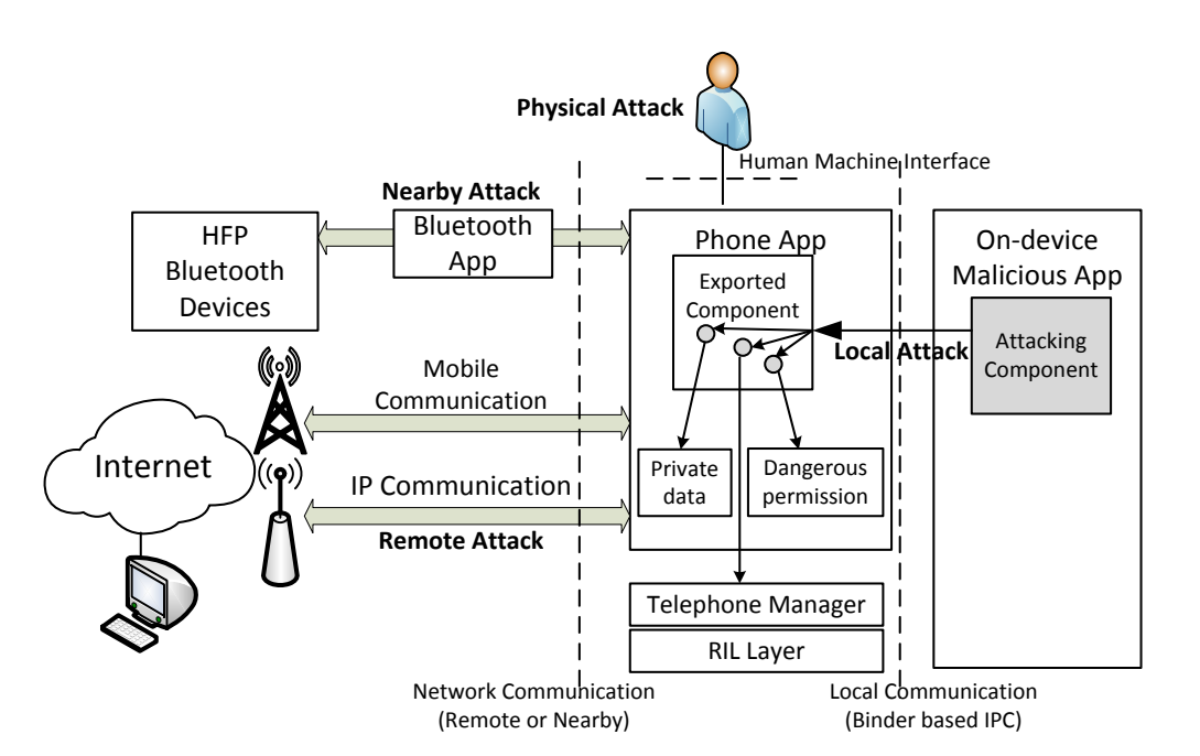 Android Zero-day Vulnerabilities  - PHICAL 2BATTACK - 9 Android Zero-day Vulnerabilities Affects Billions of Android Devices