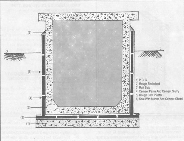 Waterproofing In Basements Construction Updates