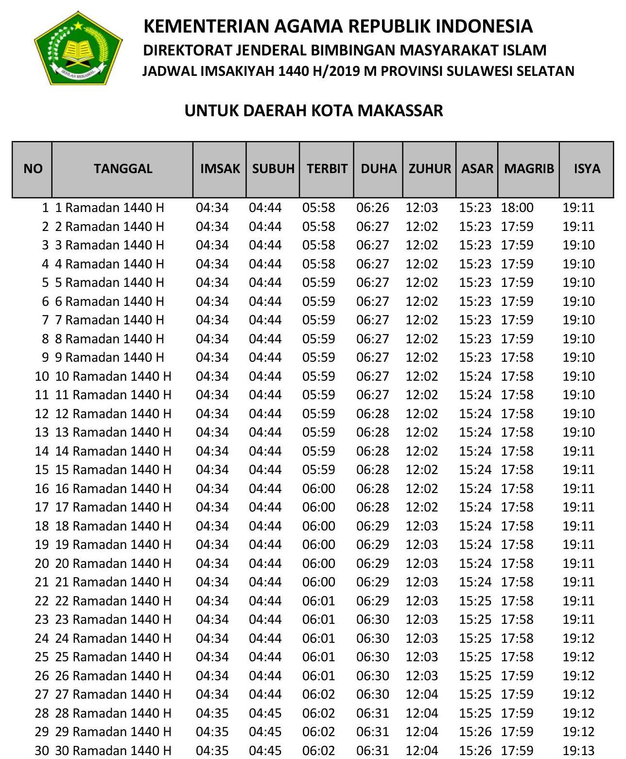 Jadwal Sholat dan Imsakiyah Makasar-Ramadhan 2019-Waktu Maghrib, Waktu Imsak, dan Waktu Shubuh di Wilayah Kota Makasar dan Sekitarnya, Sulawesi Selatan-Bulan Puasa 2019-1440 Hijriyah.