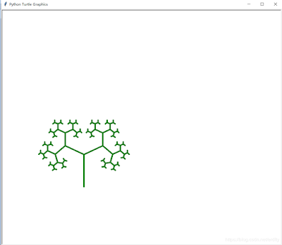 How to Draw a Decision Tree Using Python Turtle, Tkinter, Matplotlib & Without Libraries
