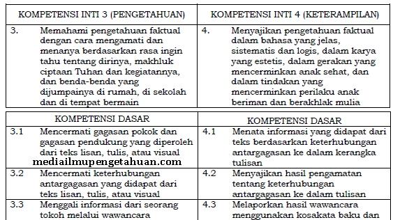 KD KI-3 dan KI-4 Bahasa Indonesia Kelas 4 Kurikulum 2013 Semester 1 dan 2